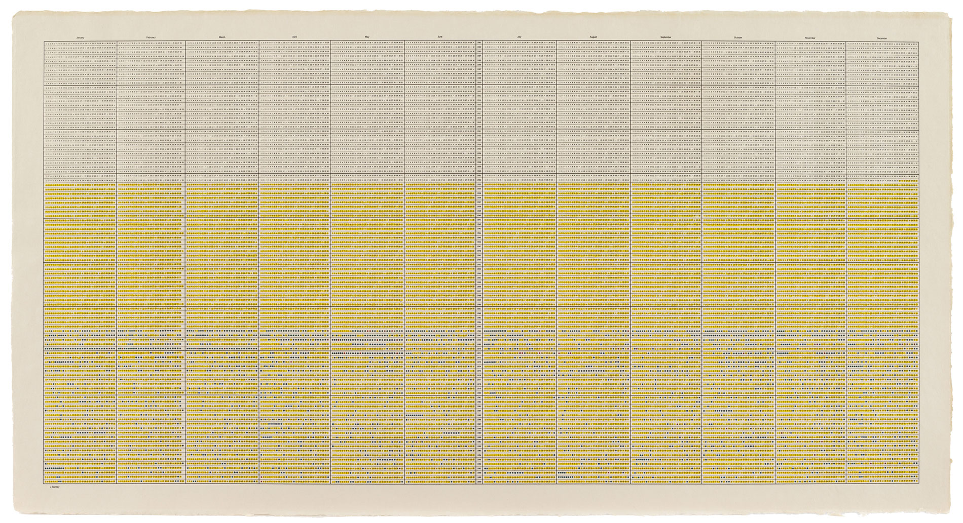 "On Kawara, One Hundred Years Calender – 20th Century ""24,845 days"", 2000, 68,6 × 129,5 cm; MMK Museum für Moderne Kunst Frankfurt am Main"