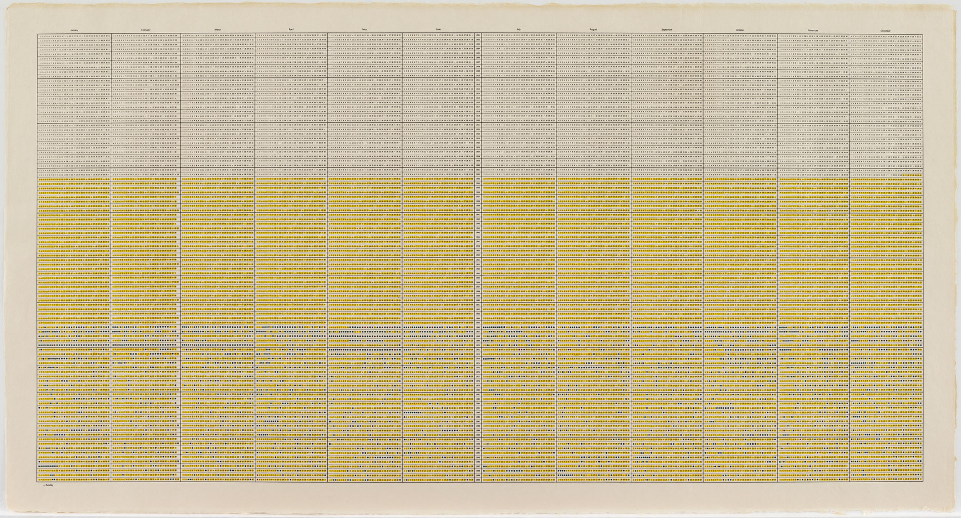 "On Kawara, One Hundred Years Calender – 20th Century ""24,845 days"", 2000, 68,6 x 129,5 cm; MMK Museum für Moderne Kunst Frankfurt am Main; © MMK/OMY Foundation"