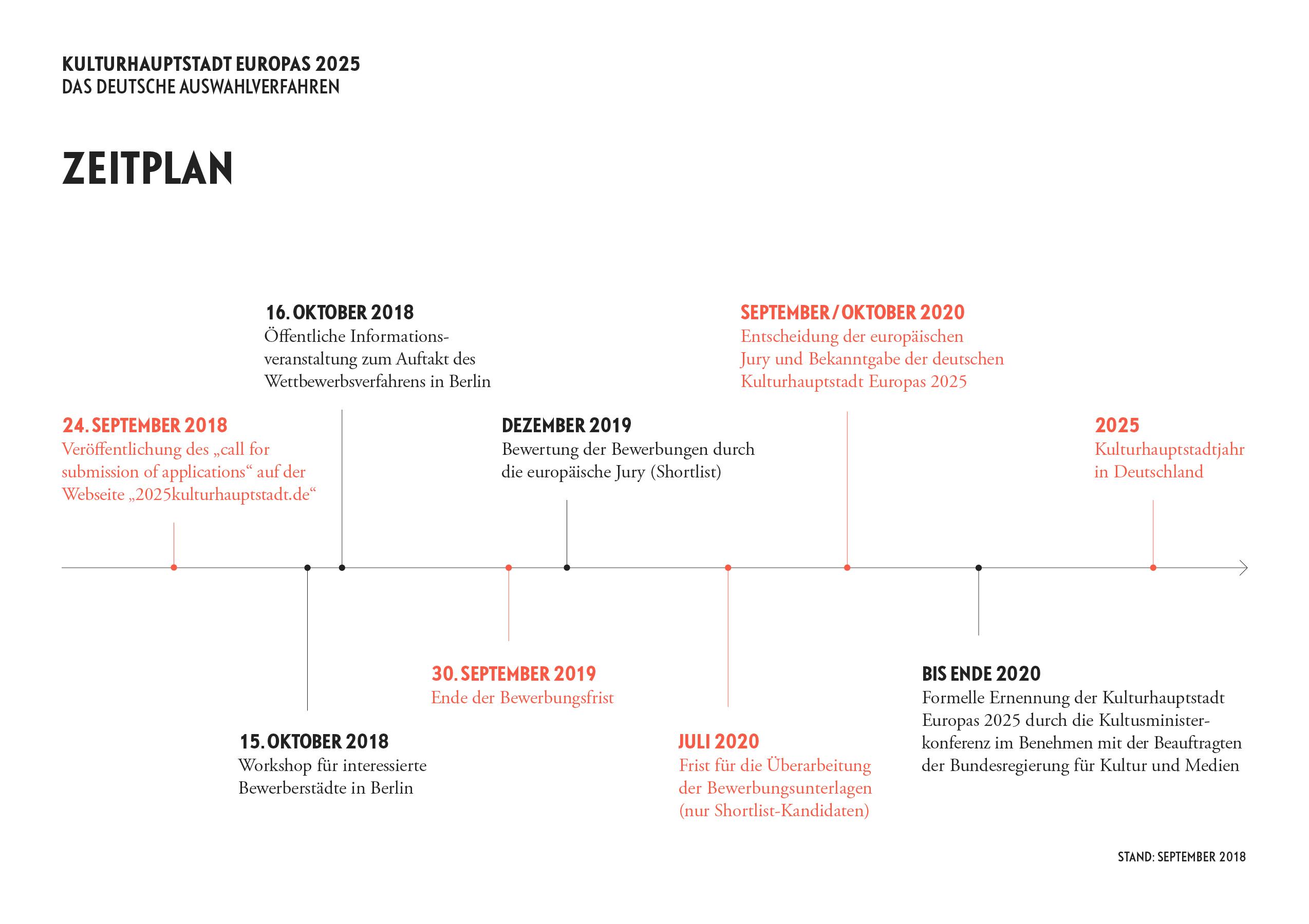 Bis zum 30. September 2019 haben alle interessierten Städte Zeit, ihre  Bewerbungsunterlagen bei der Kulturstiftung der Länder einzureichen.